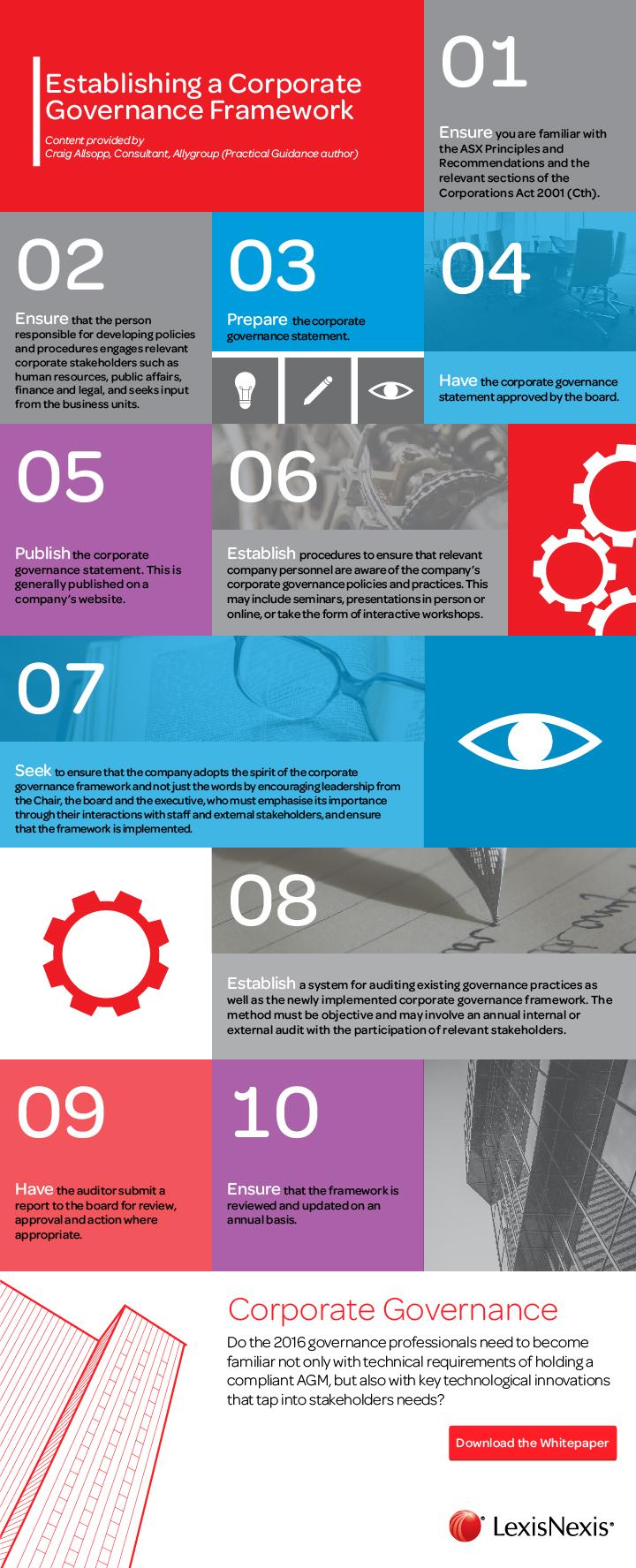 Establishing A Seasonal Capsule Part 1: Establishing A Corporate Governance Framework (infographic